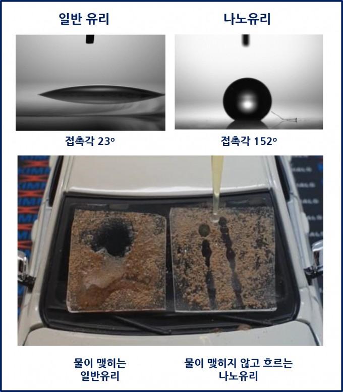 일반 유리와 키토산 성분으로 만든 나노입자를 가공한 자기세정 유리의 물 흐름을 비교한 실험장면. 왼쪽의 일반 유리는 유리의 접촉각이 23도로 물을 뿌렸을 때 물방울이 퍼져서 맺히지만, 오른쪽의 자기세정 유리는 152도의 접촉각이 형성돼 물이 맺히지 않고 흘러 떨어진다. 기계연 제공