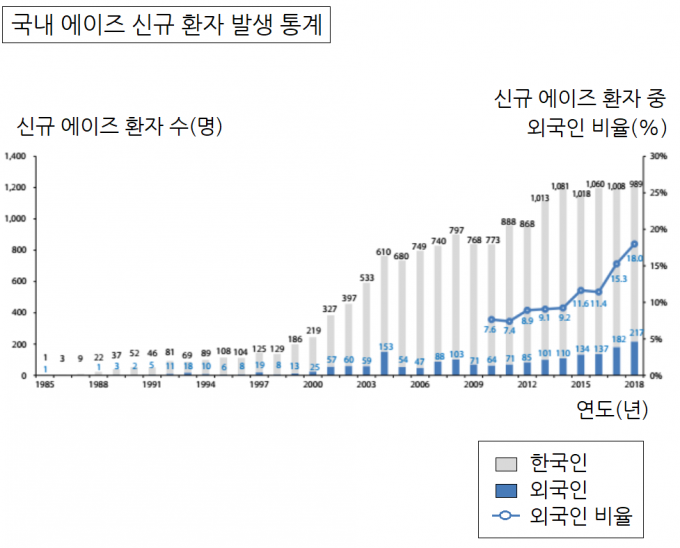 국내에서는 신규 에이즈 환자가 오히려 늘지 않고 있다. 질병관리본부와 한국에이즈퇴치연맹에 따르면 지난 한 해 신규 에이즈 환자가 1206명이며 이 중 한국인은 82.0%(989명)로 전년대비 19%(19명) 감소했다. 2000년 초반만 해도 연평균 30.8%로 급증했지만 2005년 이후 둔화했다. 질병관리본부 제공