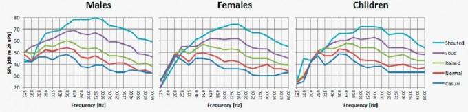 사람 목소리의 주파수 분포로 기본주파수는 저음이지만 배음이 있어 고음 영역도 포함된다. 여성과 아이가 소리를 지를 때 노이즈캔슬링 효과가 가장 미미할 것임을 짐작할 수 있다.  DPAO microphones 제공