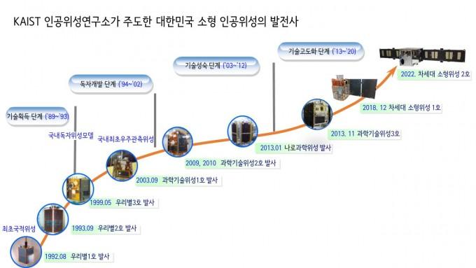 한국 소형위성의 요람인 KAIST 인공위성연구소의 역사를 정리했다. KAIST 인공위성연구소 제공