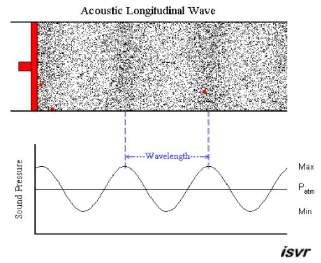 소리는 공기를 매질로 하는 파동으로, 진행 방향으로 밀도차가 바뀌는 종파다. 공기밀도(공기압)를 세로축으로 해 표현한 그래프를 즐겨 쓰기 때문에 자칫 횡파로 오해하기 쉽다. 사우스햄프턴대 제공
