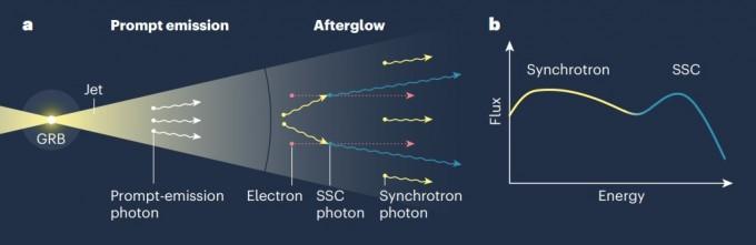 초고에너지의 광자가 탄생하는 과정을 묘사했다. 초기 방출된 광자가 전자가 만든 자기장에 의해 마치 가속기에서처럼 가속되며 에너지를 추가로 획득한다. 네이처 제공