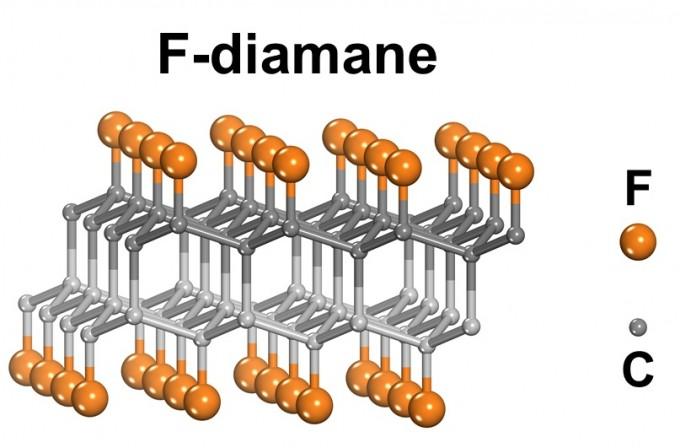 새롭게 개발된 초박형 다이아몬드(F-다이아메인)의 구조를 묘사했다. IBS 제공