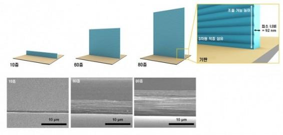 정밀 3D프린팅 기술로 높이 7μm 짜리 구조물 쌓는다