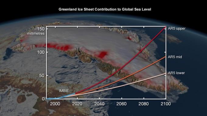 연구진은 이같은 상황이 지속되면 그린란드 빙하가 녹는 것으로만 2100년까지 최대 150mm 이상의 해수면 상승이 발생할 것으로 예측했다. IMBIE 제공