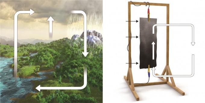 대기 중 수분을 흡착하는 물질을 적용해 자연의 수분 순환 과정을 모사한 발전기 개념. KAIST 제공.