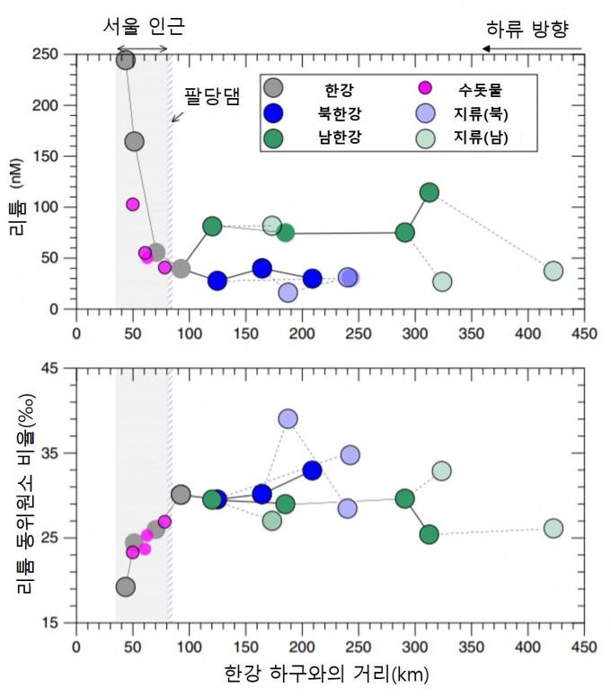 연구팀의 측정한 한강 리튬 이온의 농도다. 팔당댐을 지나 한강 하구에 가까워질수록(왼쪽 방향으로) 리튬 농도가 급격하게 상승하는 것을 볼 수 있다. 리튬 동위원소 추적에 따르면 이러한 원인은 인간 활동에 의한 것으로 추정된다. 네이처 커뮤니케이션스 제공
