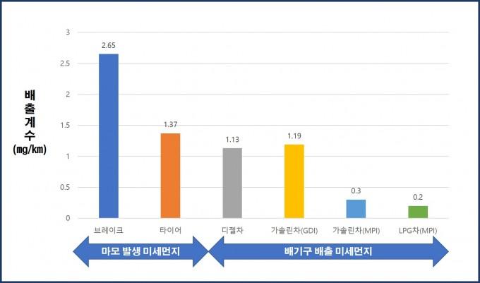 브레이크 마모와 타이어 마모로 발생하는 미세먼지(PM10)의 양이 배기가스로 인해 발생하는 미세먼지 양보다 2배 이상 많았다. 한국기계연구원 제공