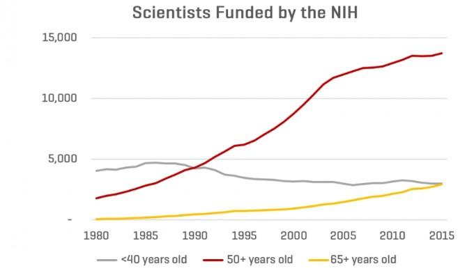 NIH의 자료는 의생명분야의 연구비에서 나타나는 마태효과를 극명하게 보여준다. 대부분의 연구비는 50대 이상의 이미 정착한 연구자들에게 주어진다. NIH 제공 / 출처 freethink