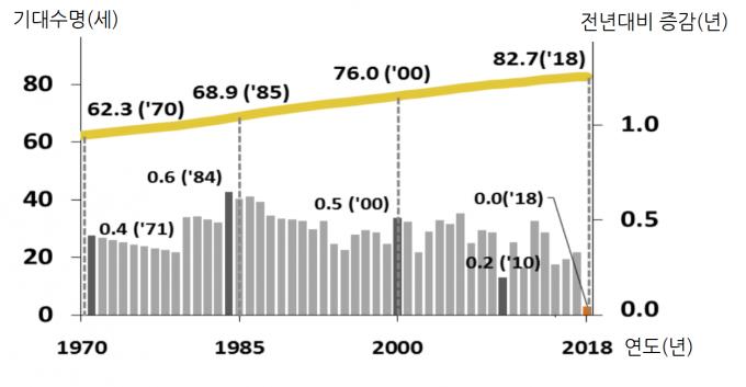 1970년부터 2018년까지 한국인의 기대수명. 통계청이 기대수명을 예측하기 시작한 1970년 이래로 계속 증가해 왔으며, 전년대비 증가하지 않은 것은 이번이 처음이다. 통계청 제공