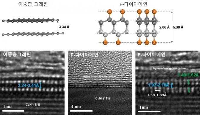 구리니켈 기판 위에 만든 이중층 그래핀의 모습(왼쪽)과 F-다이아메인의 모습(가운데 및 오른쪽)을 투과전자현미경(TEM)으로 찍었다. 결합에 따라 구조가 변하면서 탄소 원자층 사이의 거리가 가까워졌고, 대신 불소 불순물이 들어가면서 전체적인 높이는 0.3nm에서 0.5nm로 약간 두꺼워졌다. 하지만 다이아몬드 구조를 갖는 1층짜리 2차원 소재로, 존재할 수 있는 가장 얇은 다이아몬드다. IBS 제공