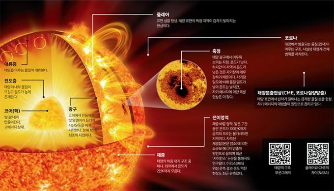태양을 둘러싼 외곽 대기 구조인 ′코로나′는 100km 정도 구간에서 급격히 온도가 상승하는 이상한 현상을 일으킨다. 이런 현상이 일어나는 과정 일부가 새롭게 밝혀졌다. 과학동아 자료사진