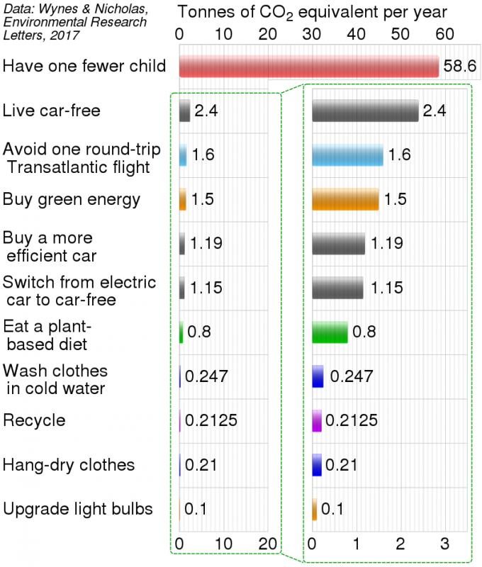 탄소발자국을 줄이는 효과를 비교한 그래프로 오른쪽은 클로즈업한 상태다. 자녀를 한 명 덜 가지면(have one fewer child) 연간 58.6톤의 CO2e(이산화탄소 환산)를 덜 쓴다. 유럽과 북미를 오가는 비행기 여행을 한 번 줄이면(avoid one round-trip transatlantic flight) CO2e를 1.6톤 절감해 1년 동안 차 없이 사는 것(live car-free)의 3분의 2에 해당하는 효과가 있다. 1년 내내 채식을 해서(eat a plant-based diet) 얻는 절감효과는 0.8톤에 불과하다. 위키피디아 제공