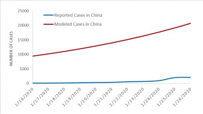존스홉킨스대 교수팀이 추정한 중국 내 감염자 수 모델링 결과(빨간 그래프)는 실제 중국 당국 발표 결과(파란 그래프)와 많이 다르다. 존스홉킨스대 제공