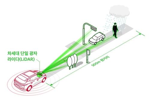 SKT, '자율주행의 눈' 만든다…CES서 차세대 라이다 공개