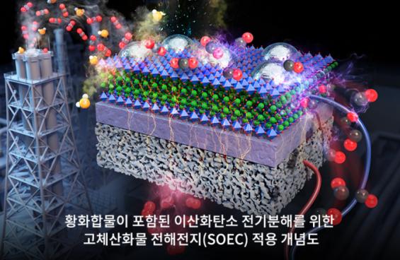불순물 섞인 이산화탄소 높은 효율로 분해하는 촉매 개발