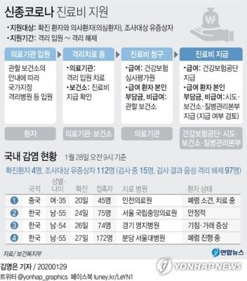 '신종코로나' 검사비·진료비 전액 건보·국가·지자체가 부담