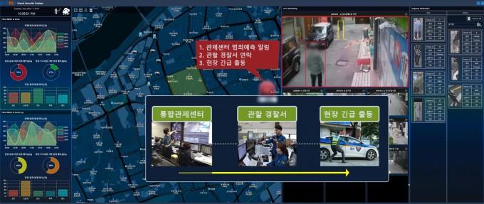 연구팀이 개발 중인 기술은 CCTV로 상황을 인식하고, AI가 정보를 토대로 범죄 위험도를 알린다. 범죄 위험도를 관제센터가 확인하면 상황을 확인하고 경찰에 이를 알린다. ETRI 제공