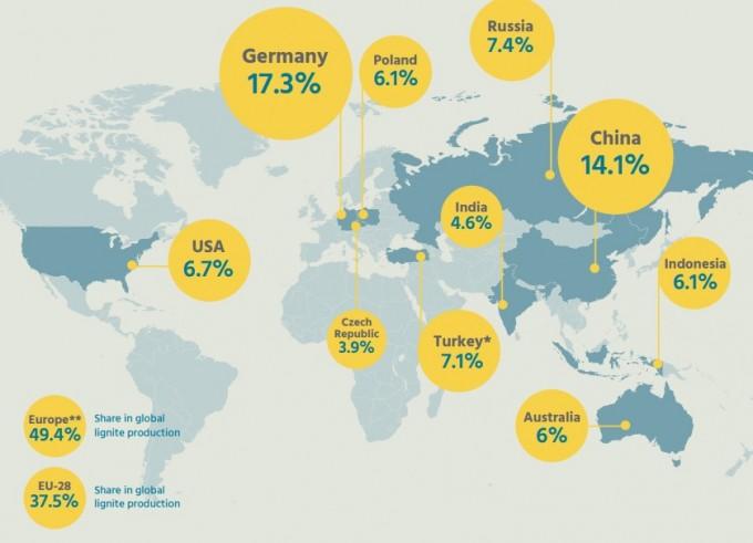 독일은 2015년 기준 전세계 갈탄 생산의 17.3%를 차지하는 최대 생산국이다. 소비 역시 17%를 차지해 1위다. 자국 내 전력의 4분의 1을 갈탄으로 생산한다. 이렇게 갈탄 의존도가 높은 나라지만, 18년 안에 갈탄 화력발전을 완전히 없애기로 결정했다. HEAL 제공