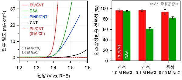 이번에 개발된 촉매(Pt₁/CNT)와 비교군 촉매(상용 촉매: DSA, 백금 나노입자: PtNP/CNT, 탄소 나노튜브: CNT)의 염소 발생 반응 성능 측정 그래프다(왼쪽). 낮은 전압으로 높은 전류 밀도를 얻어낼수록 활성도가 높은 촉매다. Pt₁/CNT는 염소 이온이 없을 때 활성이 없는데(점선), 이는 부반응이 없다는 것이다. 오른쪽은 염소 발생 반응의 선택성 그래프로 DSA는 전해질에 따라 영향을 받으나 Pt₁/CNT는 전해질 조성과 관계없이 선택성이 100%에 가깝다. UNIST 제공