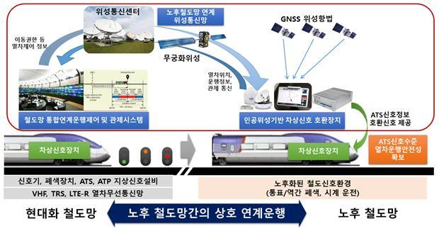 위성기반 철도신호통신기술의 개념도다. 한국철도기술연구원 제공