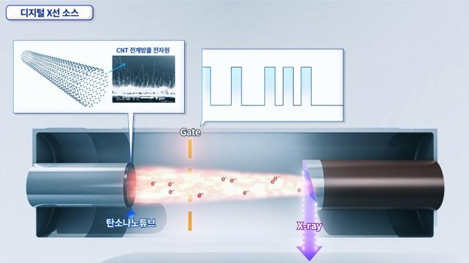 디지털(전기 신호)로 원하는 순간에만 탄소나노튜브로부터 전자빔을 방출시켜 X선을 발생시키는 원리를 설명한 그림이다. 전기신호를 가하면 탄소나노튜브 끝에서 전자가 발생한다. 전자는 게이트를 통해 마치 렌즈를 통과한 빛처럼 집중된다. 이 전자가 진공 상태에서 금속과 부딪히면 엑스선을 발생시킨다. 전기신호를 켜고 끄는 과정을 정밀하게 제어할 수 있다. ETRI 제공