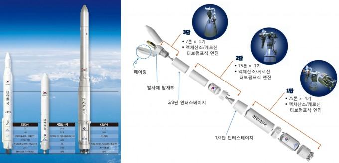 한국과 러시아가 공동개발한 KSLV-3(나로호)보다 14.2m 큰 나로호는 75t 액체엔진 4개로 이뤄진 1단과 75t 액체엔진 1개로 만든 2단, 7t급 액체엔진을 장착한 3단으로 구성된다. 한국항공우주연구원 제공