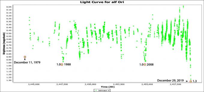 적색거성인 베텔게우스는 밝기가 주기적으로 변하는 별인 ′변광성′이다. 하지만 최근 베텔게우스의 밝기가 크게 떨어지고 있어 폭발이 임박한 게 아니냐는 주장이 나오고 있다. 밝기 그래프를 보면 1970년대 말 관측을 시작한 이후 지난해 말 가장 낮은 밝기를 보이고 있다. 미국변광성관찰연합 제공