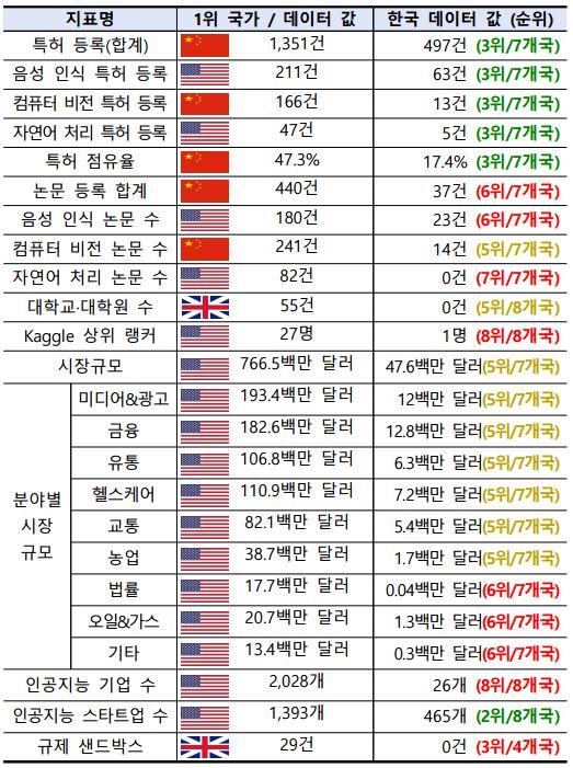 2018년 기준 한국의 AI 수준을 표로 나타냈다. NIA 제공