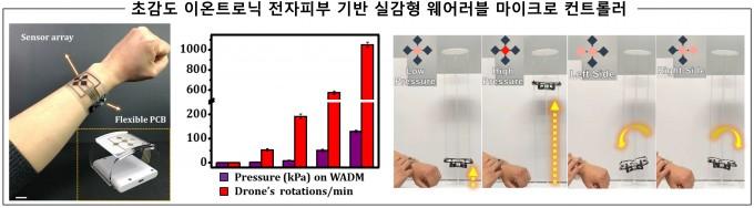 김 교수팀이 개발한 실감형 웨어러블 컨트롤러의 모습이다. 과학기술정보통신부 제공