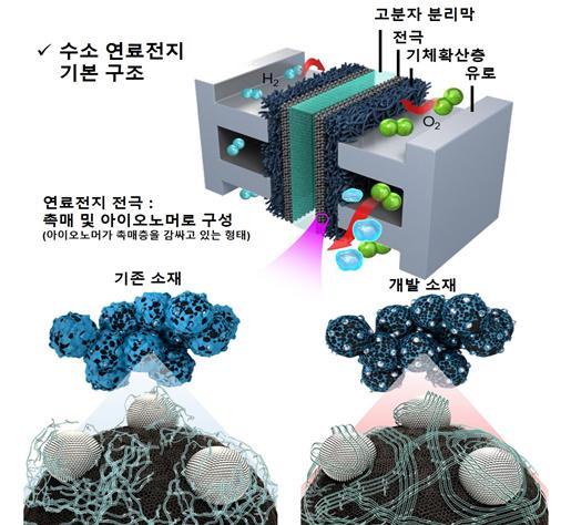 연구의 모식도다. 연구팀은 촉매층을 둘러싼 아이오노머를 초임계유체 공정으로 개선해 효율을 높였다. 한국연구재단 제공