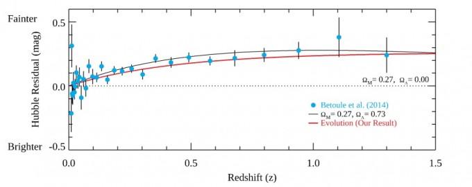 이영욱 교수팀의 연구 결과를 정리한 그래프다. 세로축의 ′허블차이값′은검은 점선으로 표시된, 우주에 암흑에너지가 없을 경우의 초신성 밝기와 실제 관측갑 사이의 차이다. 초신성의 광도 차이에 의해 측정되는 허블상수 오차가 광도진화에 의한 광도 차와 일치한다. 기존 연구에서는 이 차이를 암흑에너지가 70% 정도 있기 때문으로 해석했지만, 이 교수팀은 광도진화로 설명 가능하다고 주장하고 있다. 이영욱 교수 제공