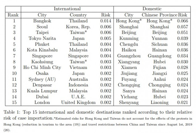 미국 노스이스턴대 연구팀이 27일 추정한 각국 주요 도시의 신종 코로나바이러스 감염증 위험도다. 서울이 대만 타이페이와 함께 공동 2위로 나타났다. 다만 중국 본토 및 홍콩 등의 주요 도시에 비해서는 턱없이 낮다. 노스이스턴대 제공