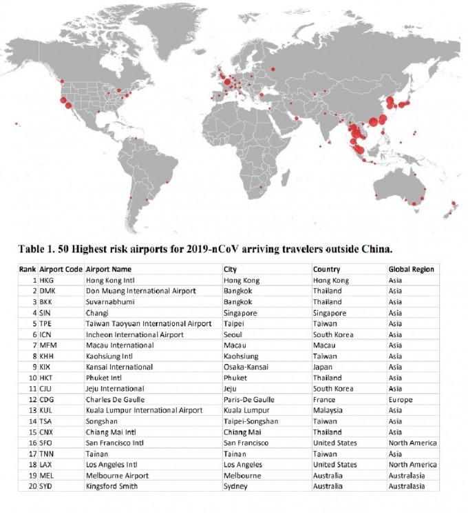 존스홉킨스대 연구팀이 25일 추정한 중국 외 공항의 상대 위험도를 지도(위)와 표(아래)로 정리했다. 한국의 인천공항과 제주공항은 각각 6위와 11위의 잠재적 위험성을 지닌 공항으로 평가됐다. 이는 항공교통량을 이용해 수학적으로 계산한 결과로, 실제로는 공항의 방역 시스템 등에 의해 안전성은 높아질 수 있다. 존스홉킨스대 제공