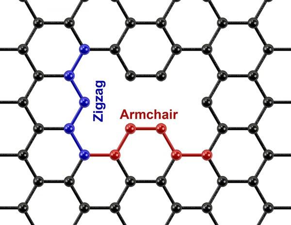 2차원 6각 고리 구조는 가장자리 부분에서 ′지그재그(파랑)′와 ′암체어(빨강)′ 구조를 만든다. 샌디에이고대 제공