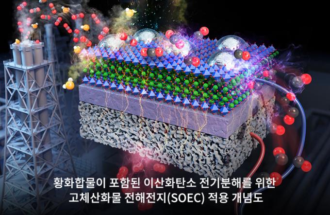 발전소나 제철소에서 발생하는 불순물 섞인 이산화탄소를 높은 효율로 변환해주는 촉매가 개발됐다. 포스텍 제공