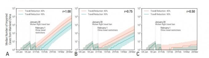미국 노스웨스턴대 연구팀이 모형으로 추정한 코로나바이러스 관련 도시 봉쇄 및 출입국 제한 조치의 효과를 그래프로 그렸다. 봉쇄나 출입국 제한을 강하게 실시하더라도 전파력이 그대로거나(A) 25% 줄이는 수준일 경우(B)에는 시점만 미뤄질 뿐 결국 확산이 일어나는 것으로 나타났다(그래프가 오른쪽 위로 상승). 오직 전파력을 50% 이상 낮출 경우에만 확산히 효과적으로 멈추는 것으로 예측됐다. 노스웨스턴대 제공