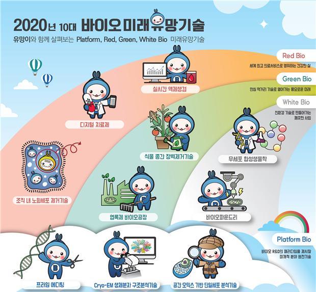 한국생명공학연구원 국가생명공학정책연구센터가 내놓은 ′2020 10대 바이오 미래유망기술′을 인포그래픽화했다. 한국생명공학연구원 제공