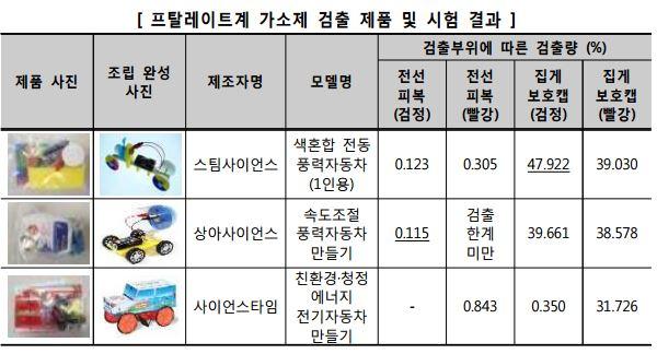 안전기준을 초과한 제품 목록. 한국소비자원 제공