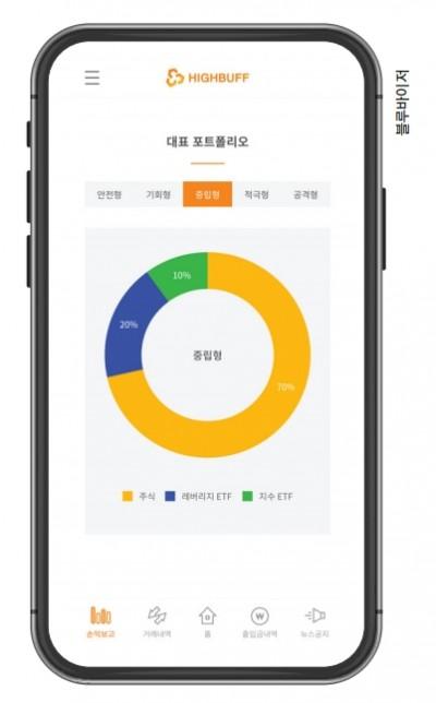 블루바이저는 '금융 전문가를 뛰어 넘는 자산 관리 플랫폼을 만들자'는 목표를 가진 소프트웨어 회사로, 대표 소프트웨어인 하이버프는 국내뿐 아니라 외국에서도 인정받고 있다. 블루바이저 제공