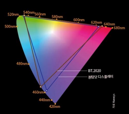 최고 색표준 도달 가능한 퀀텀닷 디스플레이. 디스플레이는 사람이 볼 수 있는 가시광선의 모든 파장을 다 구현하지는 못한다. 현재 디스플레이. 디스플레이는 사람이 볼 수 있는 가시광선의 모든 파장을 다 구현하지는 못한다. 현재 디스플레이 기술로 도달 가능한 여러 색표준 중 가장 높은 레벨의 것은 BT.2020(갈색 삼각형)이다. 현재까지 이 기준에 만족하거나 그 이상을 구현할 수 있는 것은 퀀텀닷 디스플레이(파란 삼각형)가 유일하다. 자료 Nanosys
