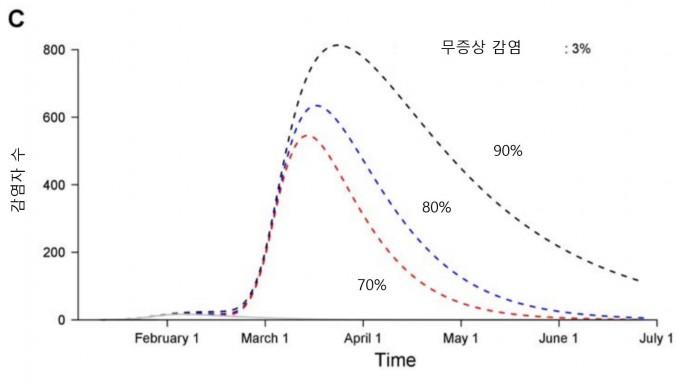 중국인 유학생 중 무증상 감염으로 국경 방역에 걸리지 않은 이들을 3%로 추정했을 때 한국 내 감염자 수를 그린 그래프다. 메디아카이브 논문 캡처