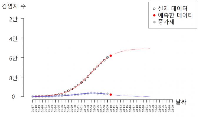 중국 시안자오퉁-리버풀대 연구팀은 코로나-19 일일 감염자 수 데이터를 이용해 앞으로의 변화를 예측하는 수리모델을 개발했다. 그리고 앞으로 신규 감염자 수가 크게 늘지 않으며, 23일에는 0에 가깝게 거의 늘지 않을 것이라는 결과를 얻어 11일 학교 홈페이지(www.xjtlu.edu.cn)에 공개했다. 중국 시안자오퉁-리버풀대 제공