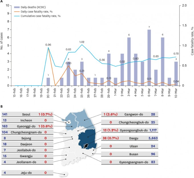 위는 한국의 일일 사망자 수와 치명률을 그래프화했다. 지난달 19일 대구와 경북을 중심으로 발병이 시작한 이후 사망자의 수가 늘어나고 있다. 아래는 지역별 사망자 수로 대구와 경북이 가장 많은 수를 나타내고 있다. 서울의 환자 1명은 포항에서 옮겨 온 환자다. 대한의학회지 제공
