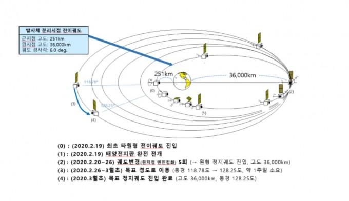 천리안위성 2B호 목표 정지궤도 획득과정. 과기정통부 제공