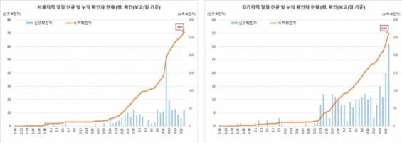 서울·경기 코로나19 환자 계속 증가세...국내 치명률 1% 근접