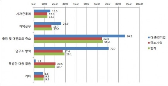 R&D하는 국내 기업 43%  코로나19로 '자금부족'…41% 채용축소 고려