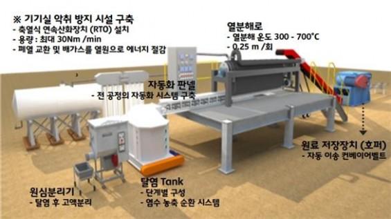 [과학게시판]음식물쓰레기 활용 전기 생산 협력사업 外