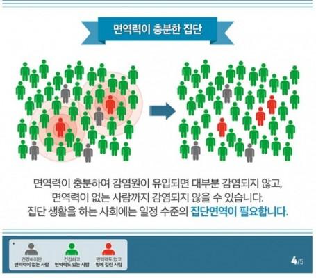 인구 60% 면역력 가져야 코로나19 종식된다는데…집단면역이란 무엇인가