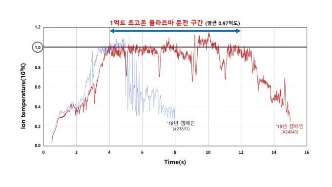 KSTAR가 1억 도의 플라스마를 8초간 운영하는 실험에 성공했다(빨간 그래프). 2018년 처음 1억 도를 돌파했을 때(파란 그래프)에는 1억도로 약 1.5초 유지했다. 국가핵융합연구소 제공